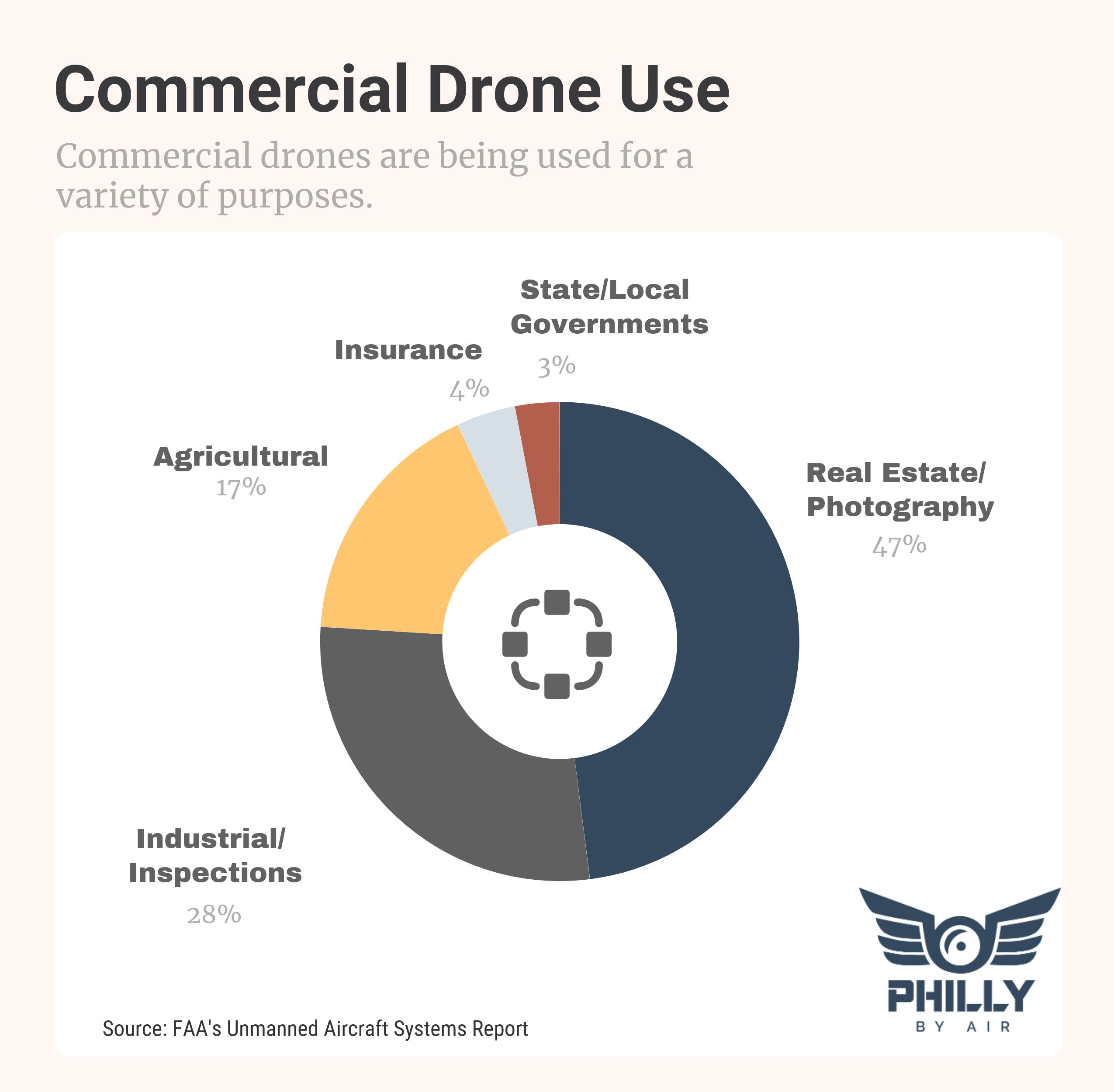 Statistics On The Use Of Drones In 2020 Drone Growth Marketing