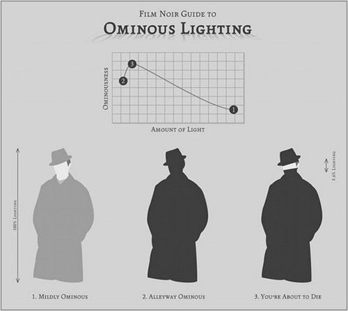 Film Noir Lighting Guide Infographics General