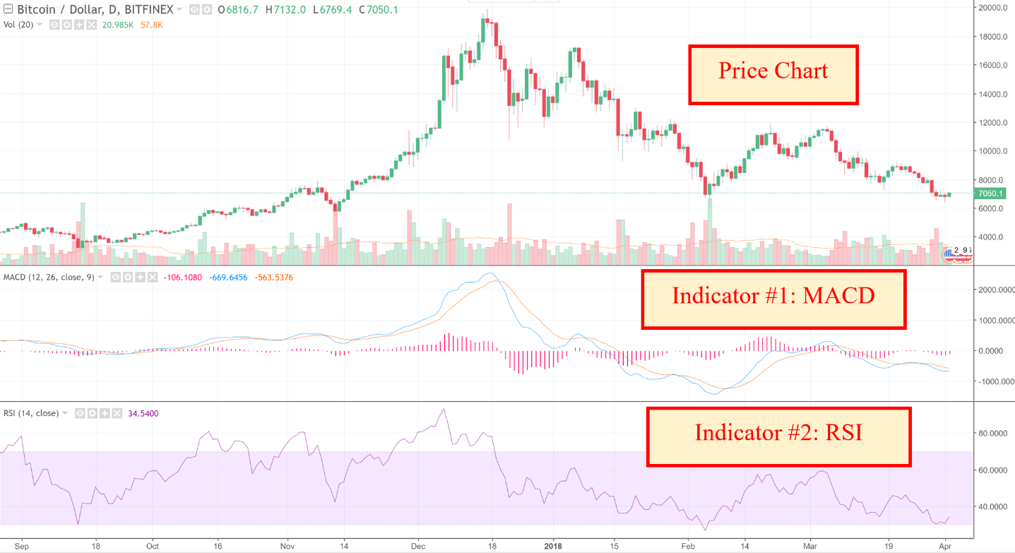 technical analysis charts for cryptocurrency