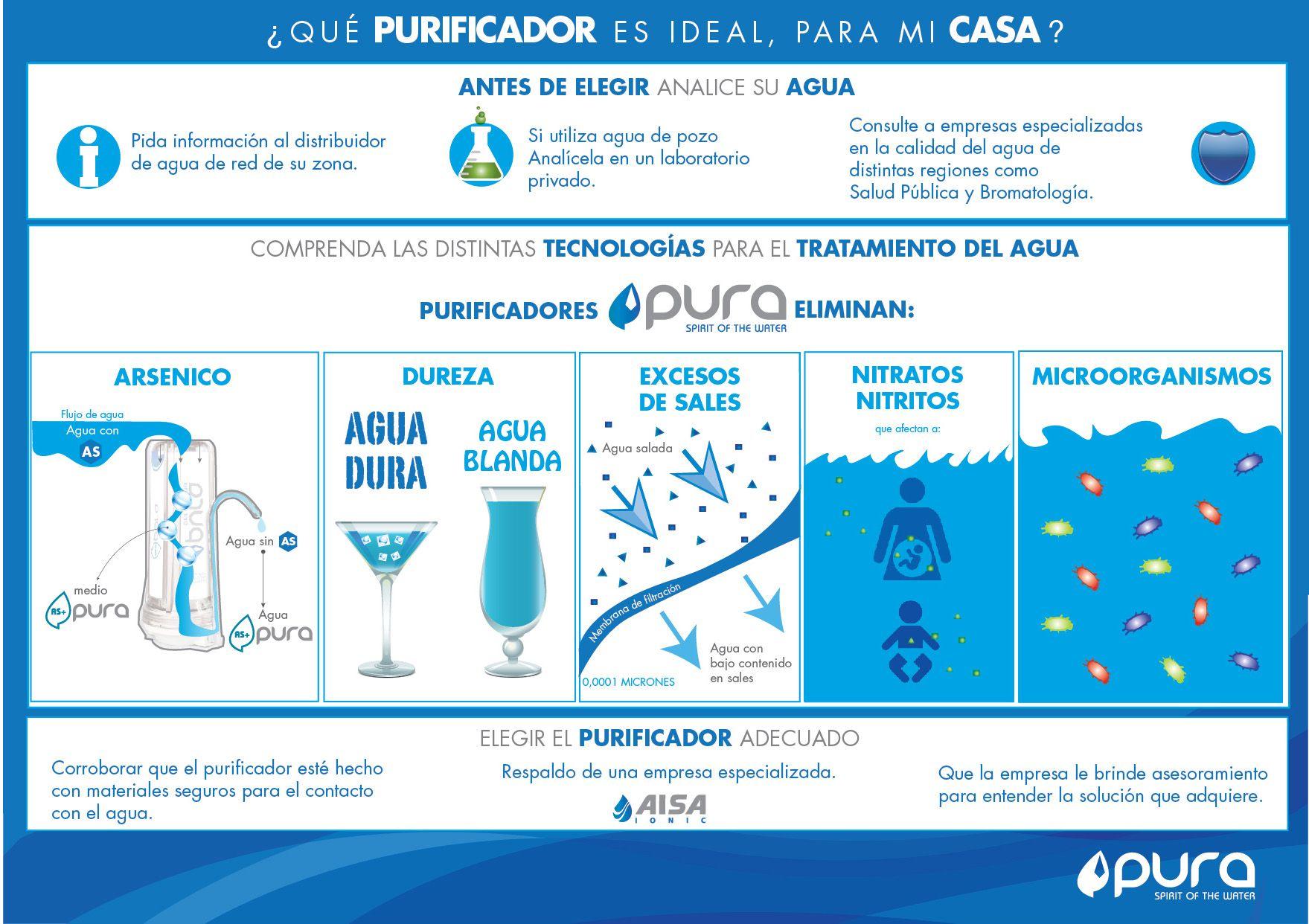 FRANQUICIA GUTTA - SPIRIT OF THE WATER. ¿Cuál es el purificador ideal para mi casa?