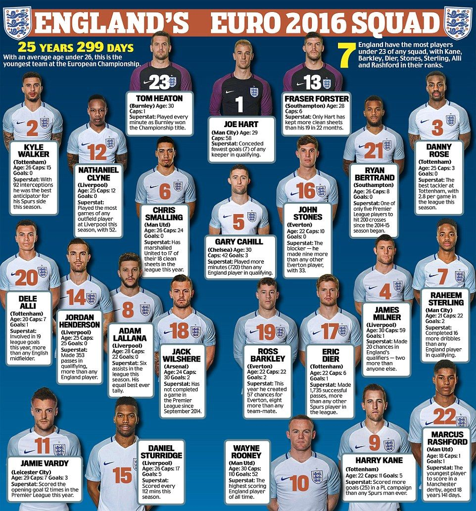 Everything You Need To Know About England S Euro 2016 Squad
