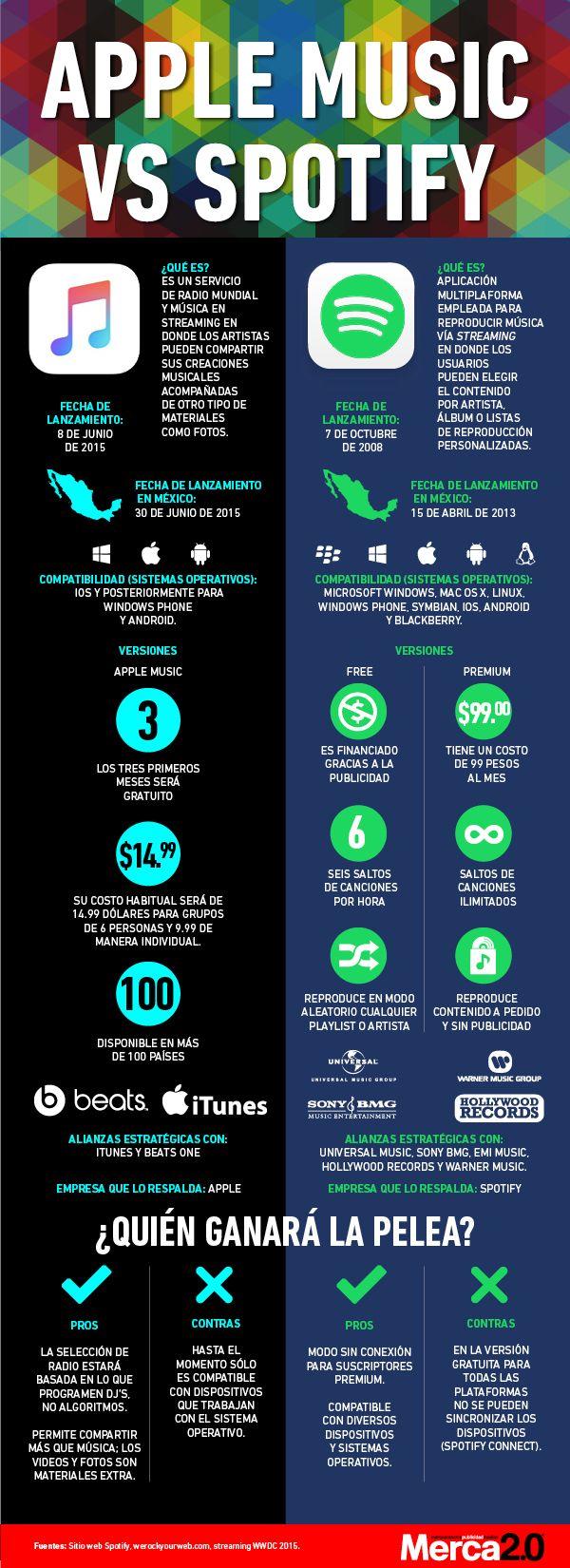 Infográfico compara Apple Music e Spotify | Dj | Apple music