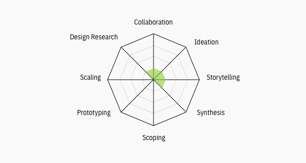 Design Thinking Courses And Certifications Enterprise Design Thinking Design Thinking Design Design Research