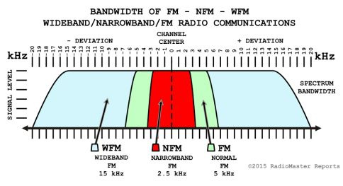Fm Versus Nfm For Best Radio Communications Ham Radio