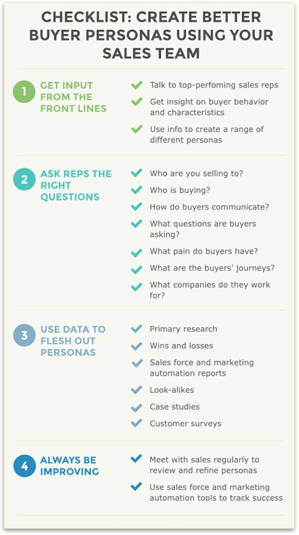 Buyer Persona Checklist Buyer Persona Pinterest Persona - customer profile