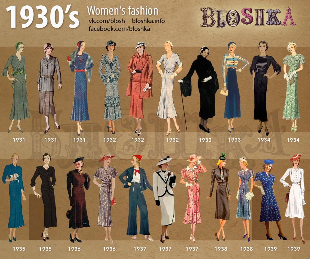 1930 S Of Fashion Bloshka In 2020 Decades Fashion Fashion Through The Decades 1930s Fashion Women