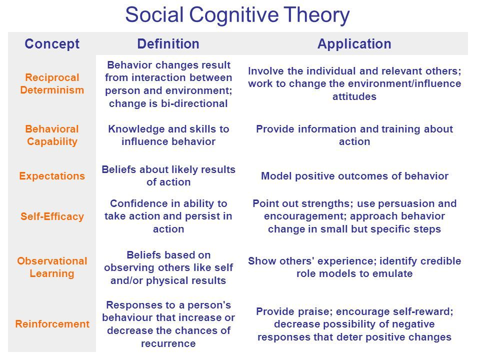 Related Image Social Cognitive Theory Cognitive Theories