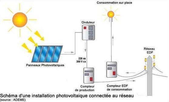 fonctionnement panneau solaire photovoltaique guide SDC project - electricite dans une maison