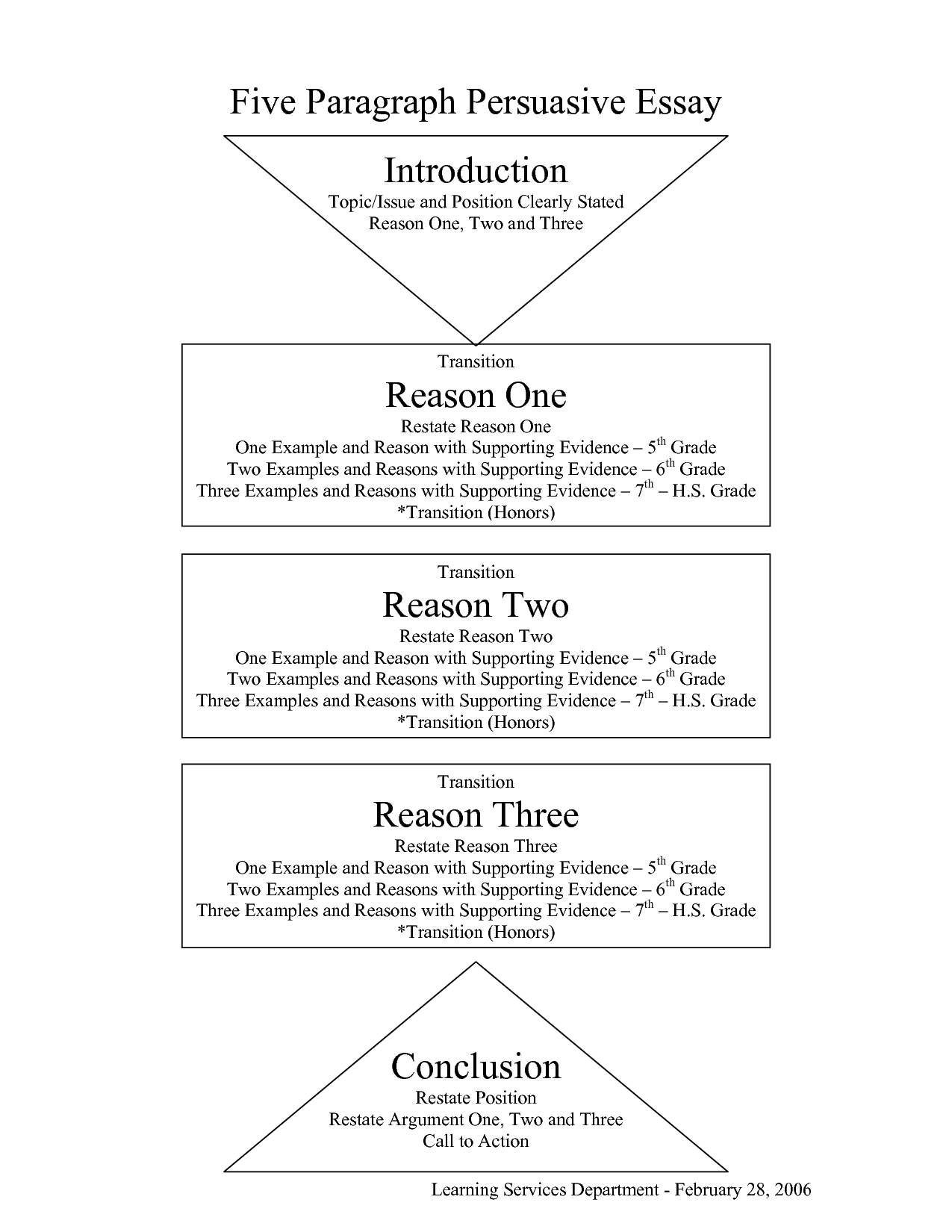 Essays Argumentative Essay On Castomwork