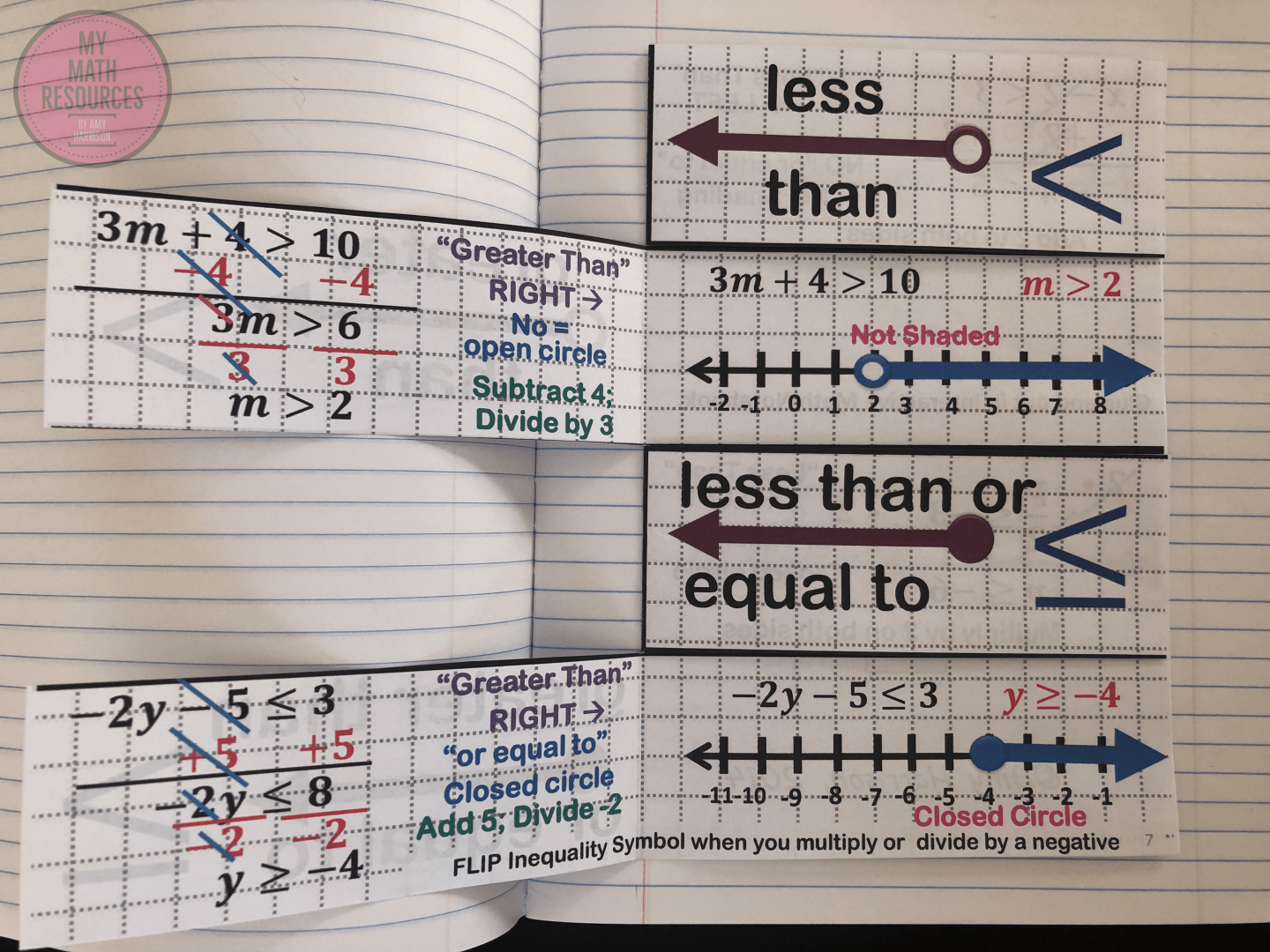 My Math Resources Solving Inequalities Foldable Solving Inequalities Solving Inequalities Foldable Inequality Foldable