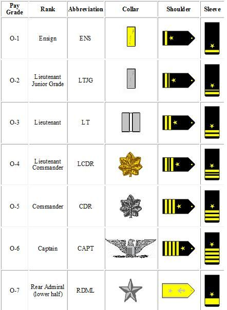 Navy Officer Navy Ranks Navy Officer Ranks Navy Rank Structure