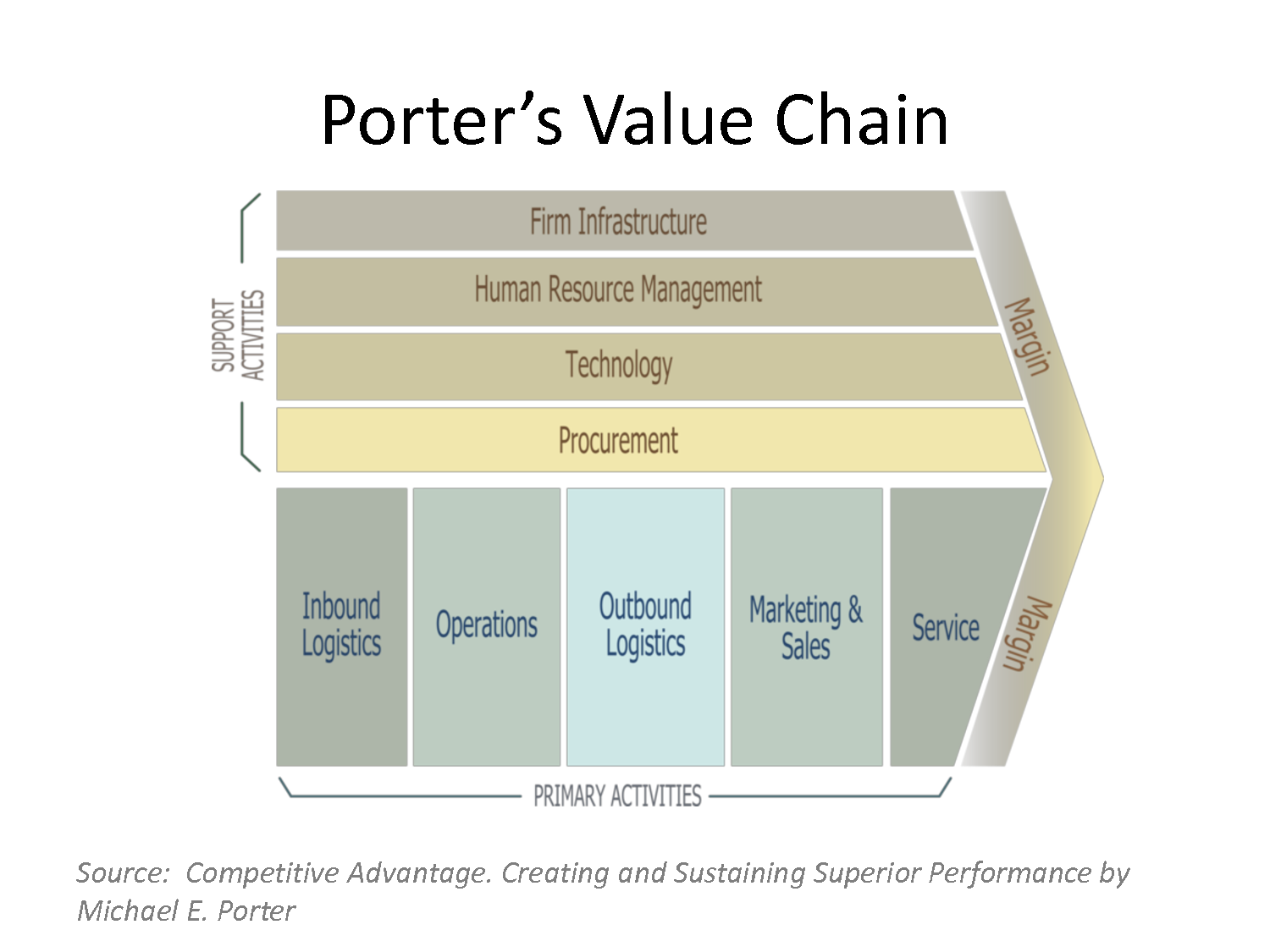 porters value chain The value chain analysis suggests that activities within the organisation add value to the service and products that the organisation produces, and all these activities should be run at optimum level if the organisation is to gain any real competitive advantage.