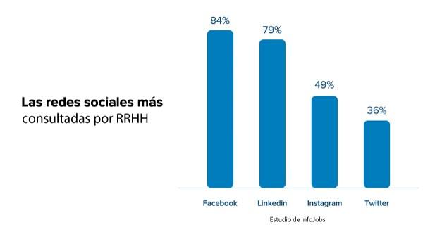 Redes Sociales Para Encontrar Empleo Por Nilton Navarro En Enydopenclass Empleo Trabajo Redessociales Orientaciónlaboral En 2021 Socialismo Redes Sociales Empleos