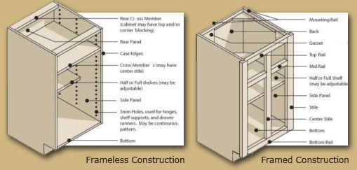 Framed Vs Frameless Cabinet Construction