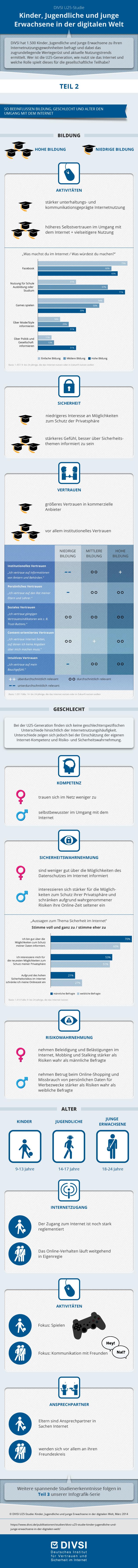 DIVSI U25-Studie: Kinder, Jugendliche und junge Erwachsene in der digitalen Welt - Einflussfaktoren Bildung, Alter und Geschlecht [Infografi...