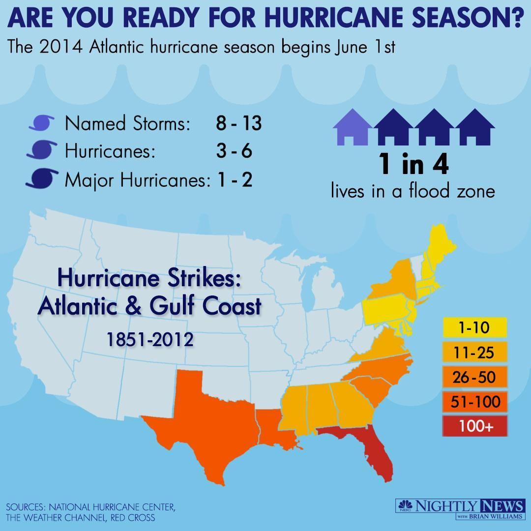 Infographic Hurricane Season Begins Hurricane Season Hurricane Atlantic Hurricane