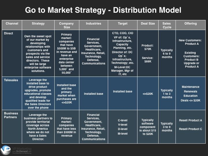 How to create a strategic got-to-market distribution plan ...