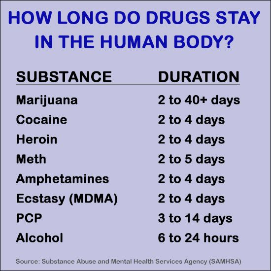 How Long Do Drugs Stay In Your System  is part of Nursing cheat - Nearly almost 62 percent of companies perform workplace drug testing  Many employees ask how long drugs stay in the system  Find the answers here