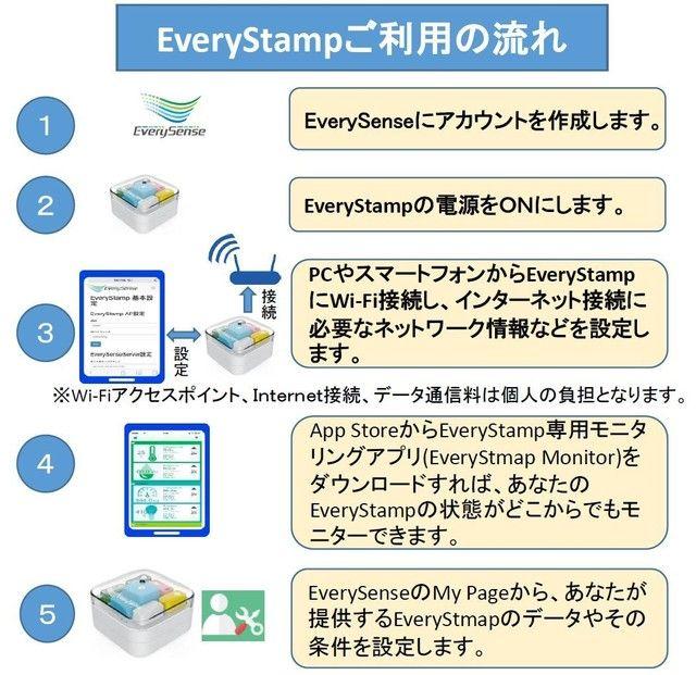 カスタマイズできるIoTデバイス「EveryStamp」、しかもポイント付き! | クラウドファンディング - Makuake(マクアケ)