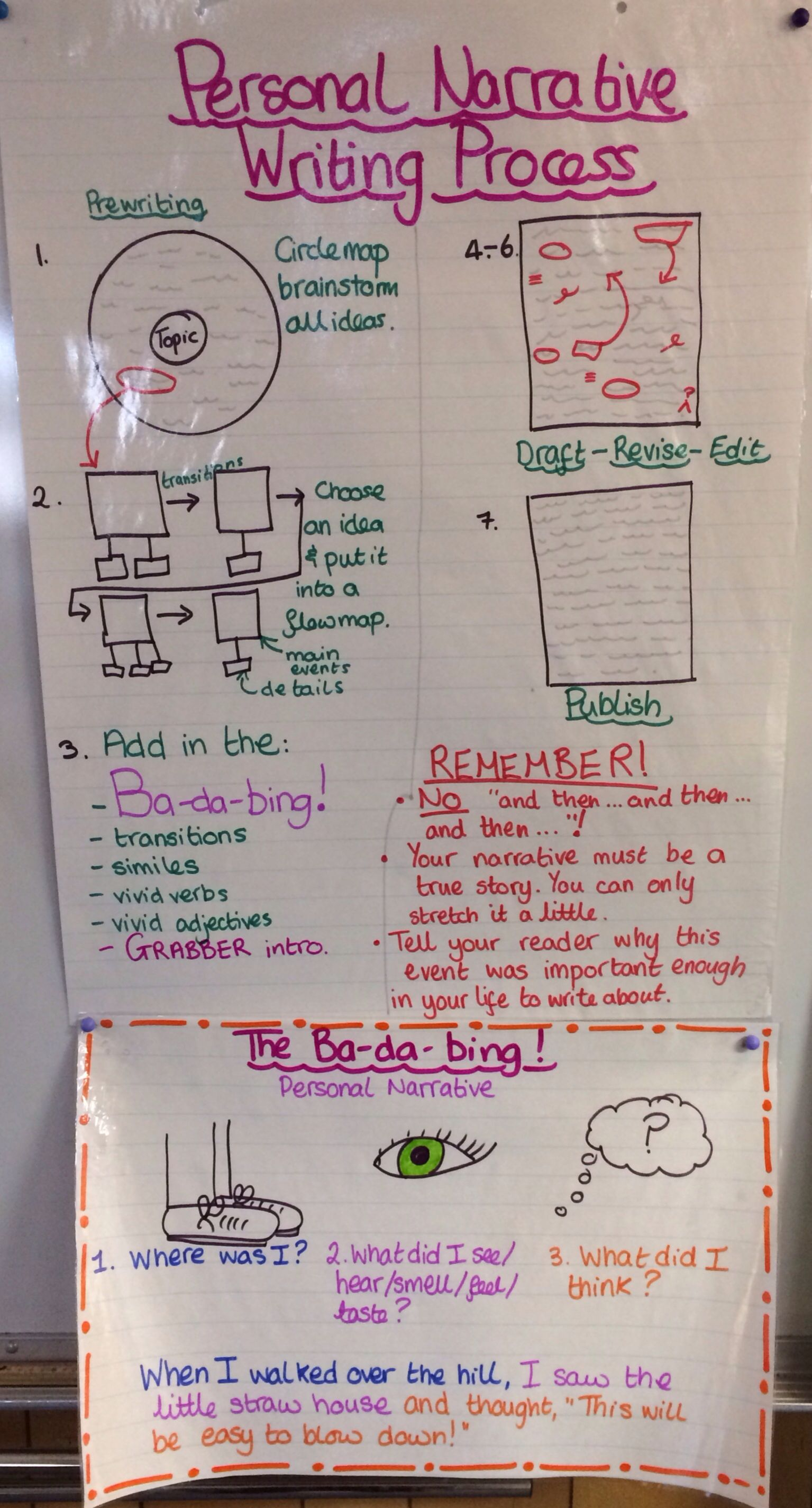 4th Grade Personal Narrative Steps Writing Class Ideas Process Flow Diagram