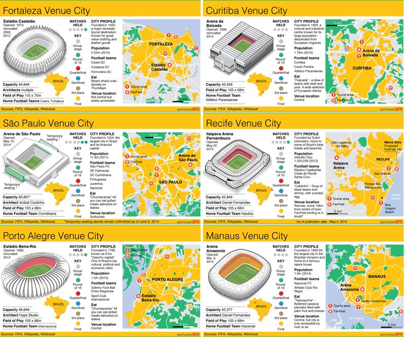 Stock ıllustrations - Top Football Stadiums Fıfa World Cupolympic