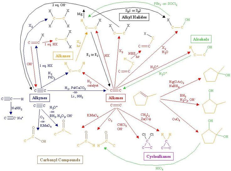 Organic Chemistry Reactions Diagram - Wiring Diagram Web