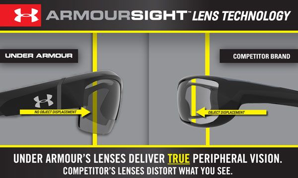 d503c48dbaf Under Armour ArmourSight Lens Technology Diagram