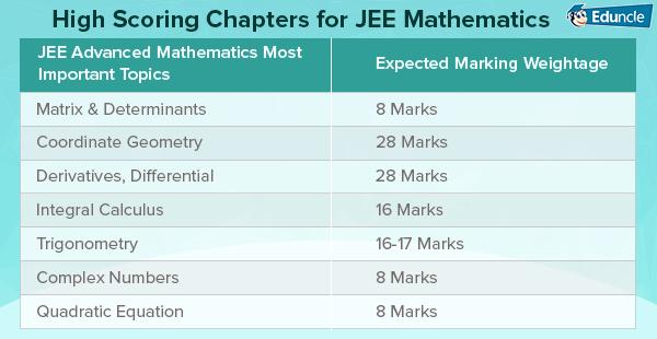 All About Jee Advanced 2020 Exam Pattern Syllabus Result Online Form Advanced Mathematics Quadratics Quadratic Equation