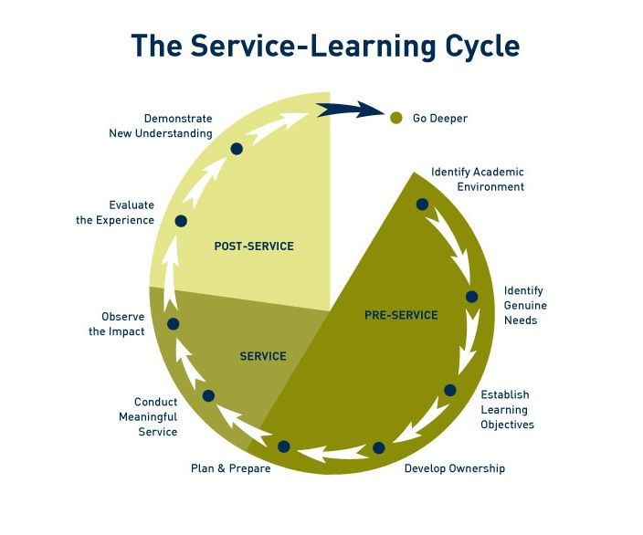 service learning project reflection Reflection is a key component of service learning, but research shows that in  order  are drawn from the same cohort of students, who are doing similar  projects,.