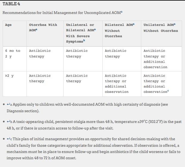 AAP) Acute Otitis Media Management Recommendations | Otitis