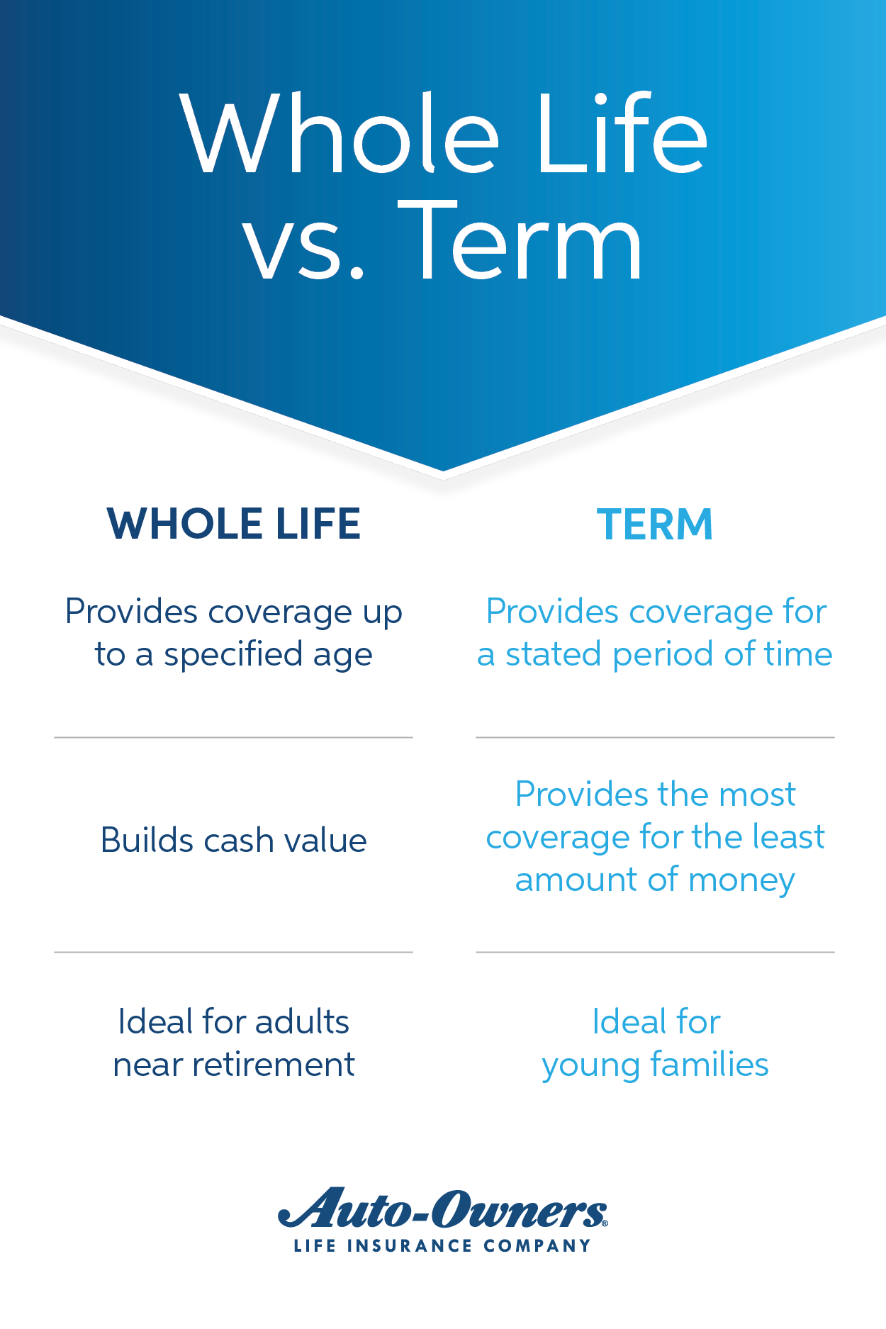 Use this sidebyside comparison of Whole Life insurance