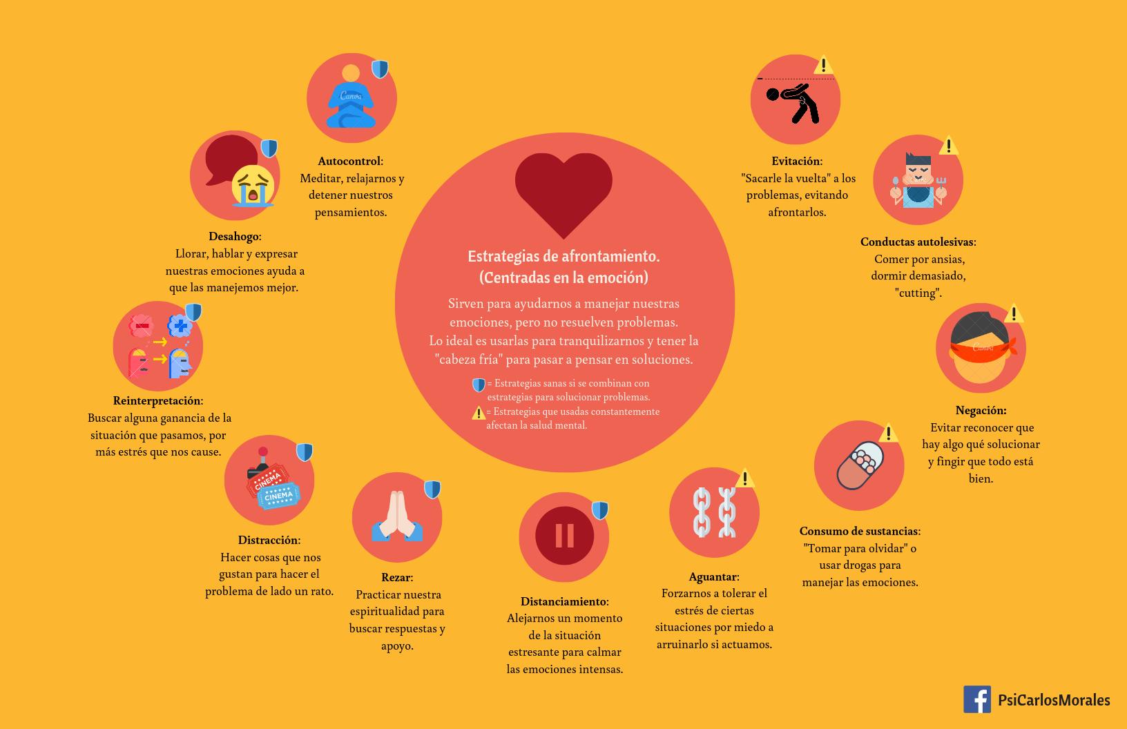 Las Mejores 13 Ideas De Estrategia De Afrontamiento Estrategia De Afrontamiento Psicologia Emocional