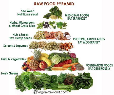 raw food mat