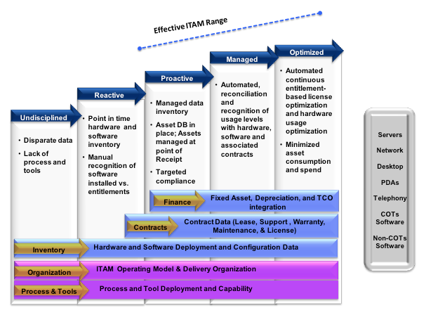 How to Build Your ITAM Roadmap | The ITAM Review | Forms and Print ...