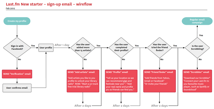Process Flow Diagram User Experience Wiring Diagram