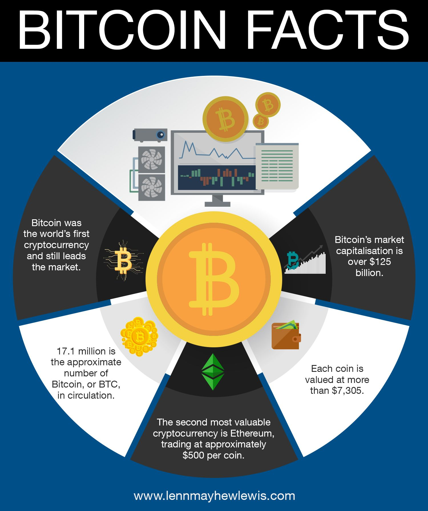 facts about bitcoin trading