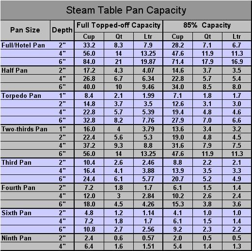 Restaurant Hotel Pan Size Yield Charts Common And Steamtable Yields Capacities