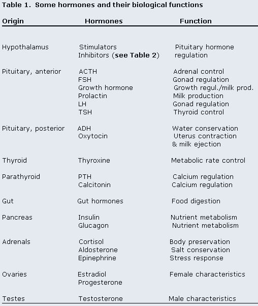 Endocrine system table hormones and organs nursing school also glands target effects rh pinterest