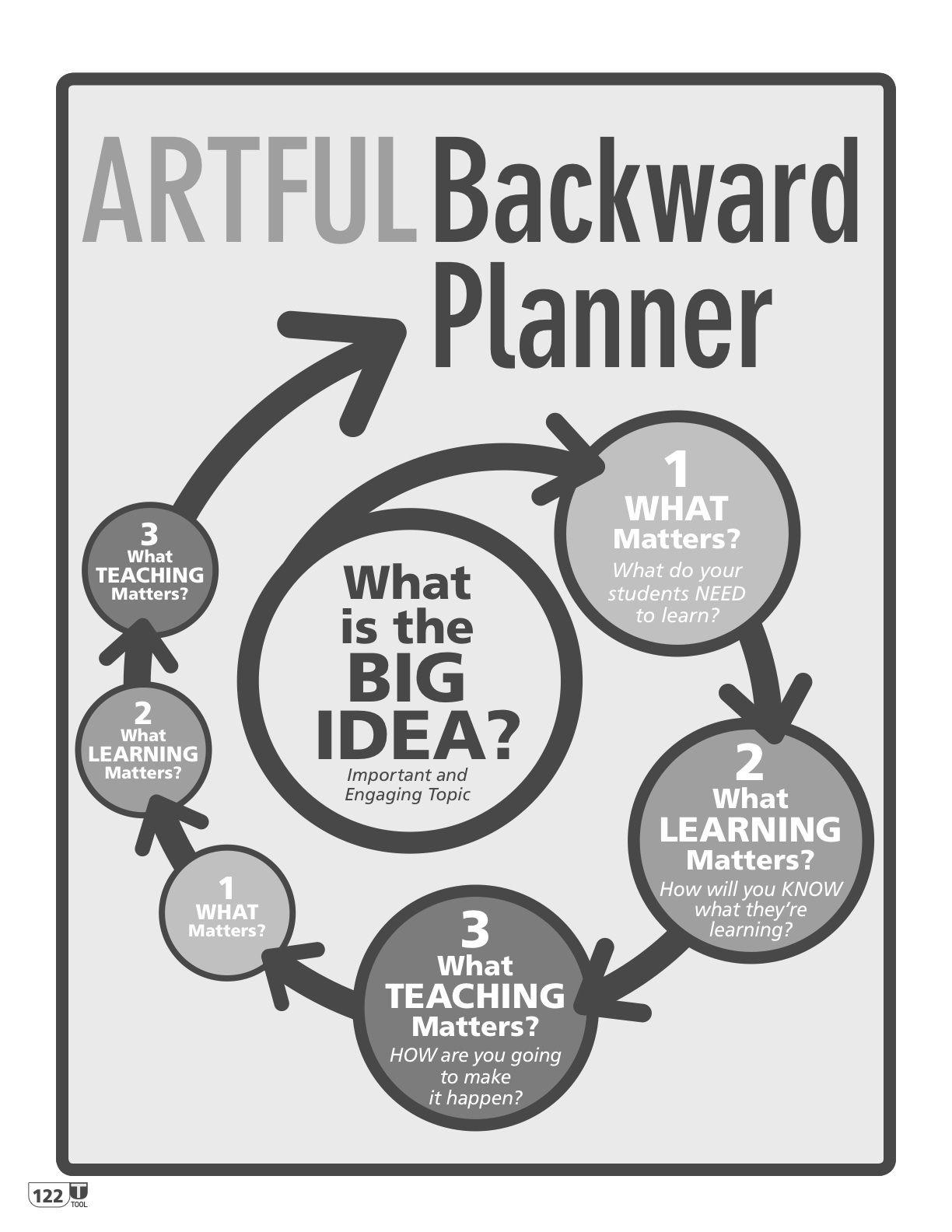 Artful Backward Planner Big Idea