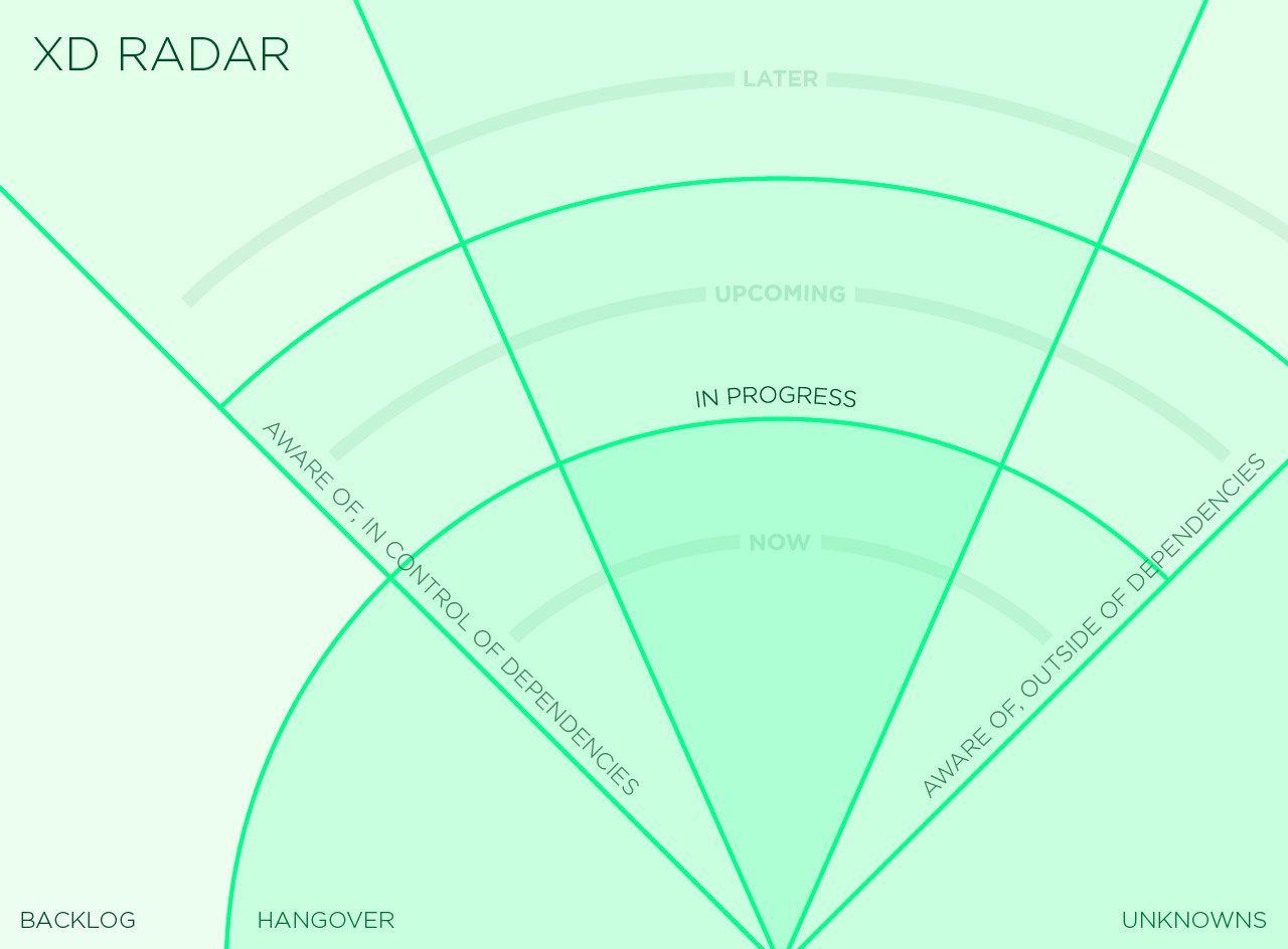 Xd Radar
