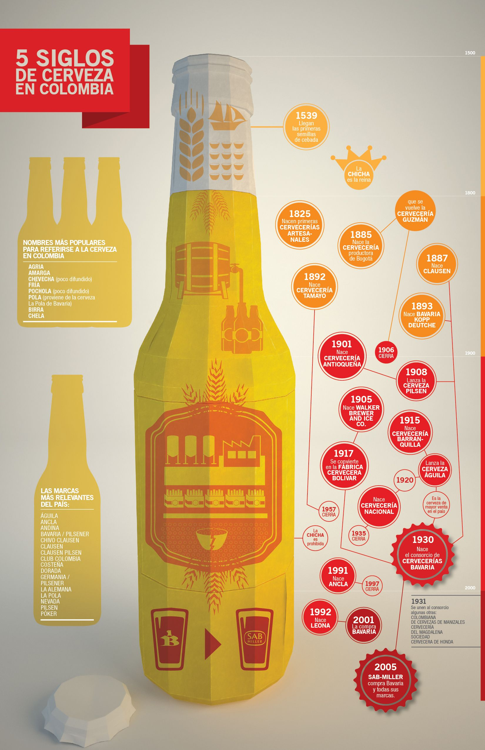 resume Beer Resume 500 years of beer in colombia que resume la vida de cerveza en dentro los aoltimos quini