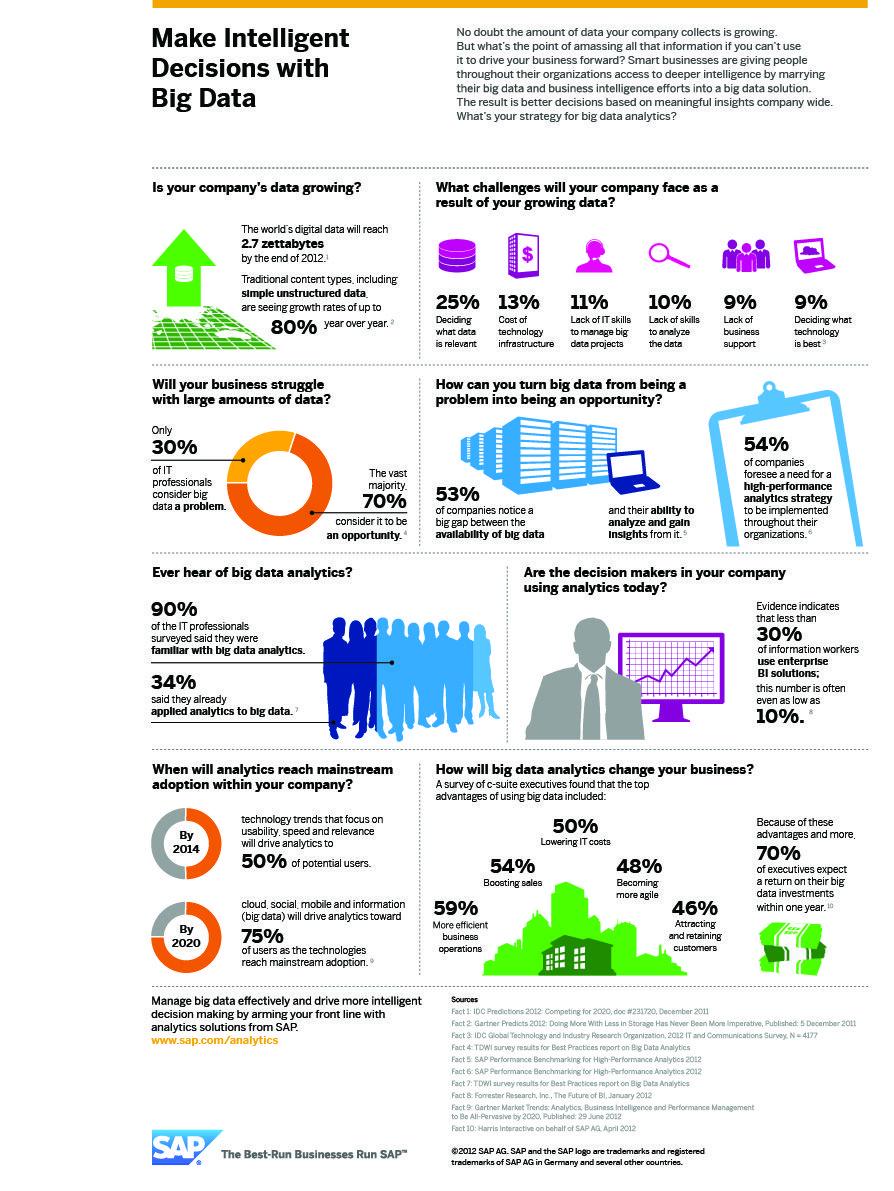 #Tech #Infographics - Make Intelligent Decisions With Big Data #Infografia
