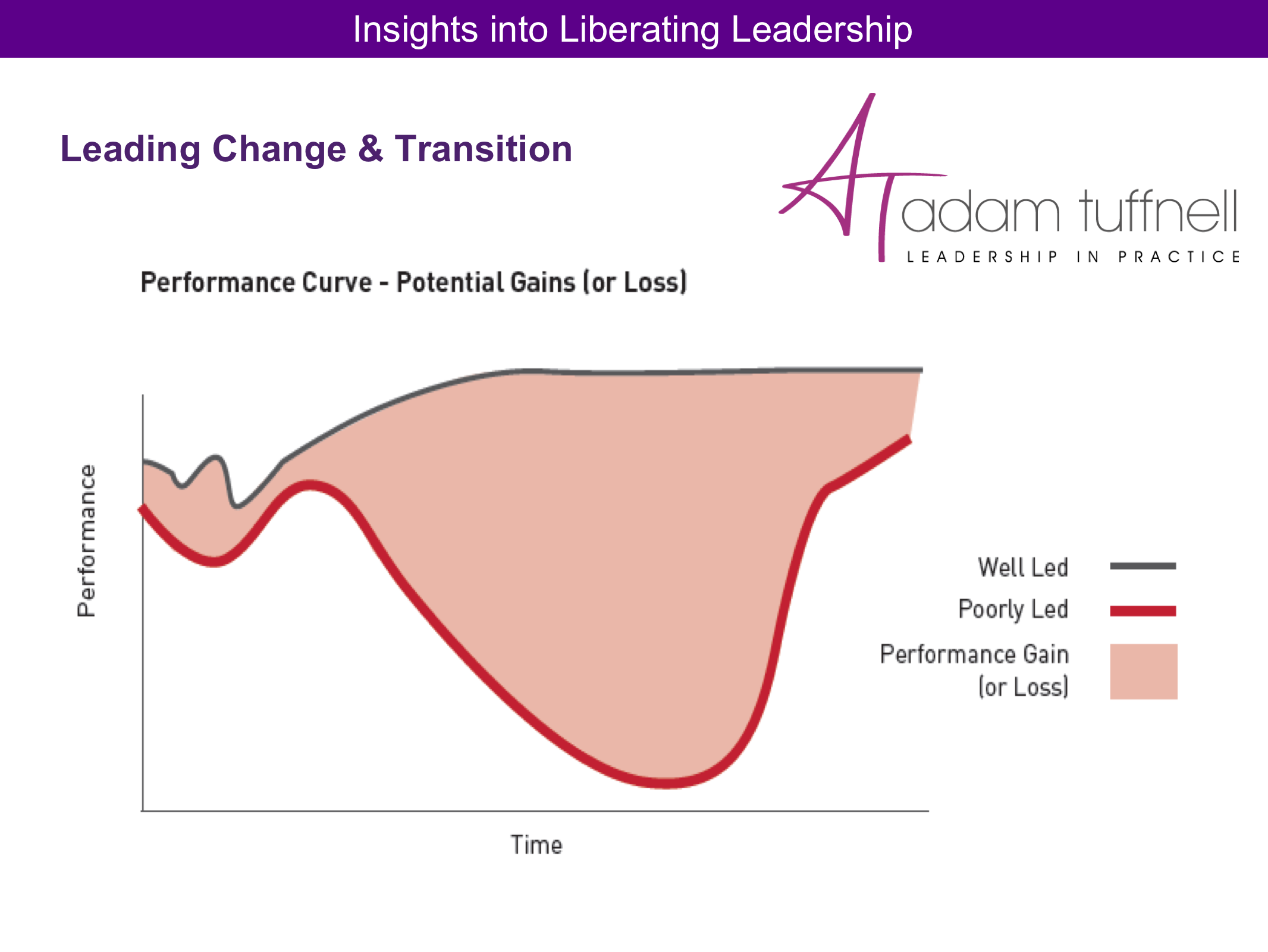 Leading #change and #transition — as a leader you make the