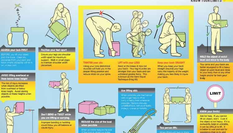 Manual Handling Hazards and Injuries Riscon OHS posters Manual