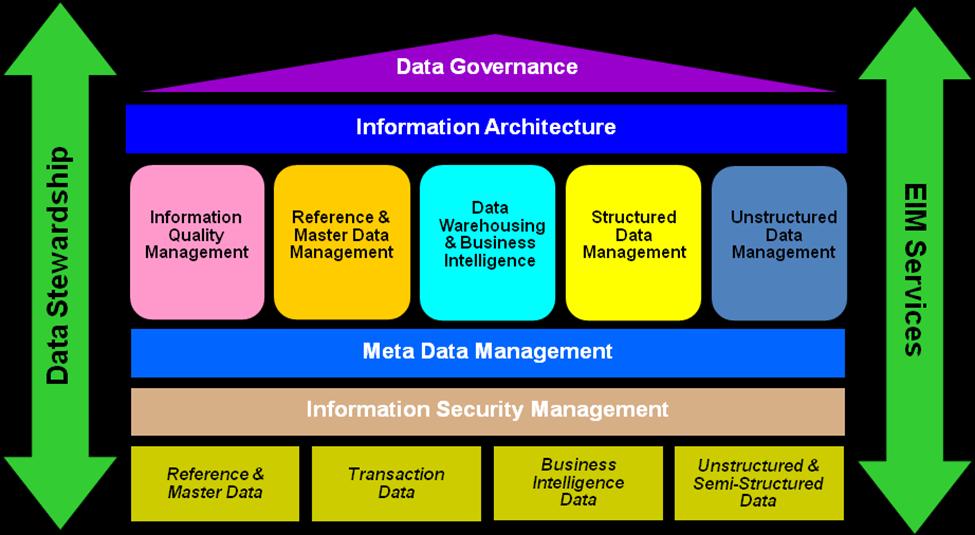 Enterprise Information Architecture 14 Richvon Co Home Design Ideas Decorati Information Architecture Enterprise Content Management Master Data Management