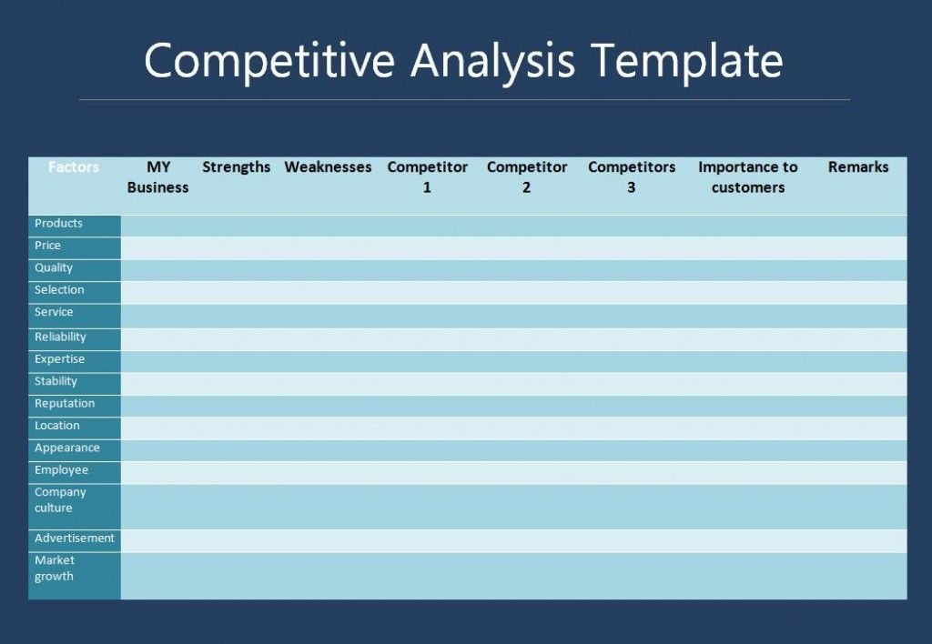 Competitive Analysis Template Competitive Analysis Competitor Analysis Business Analysis