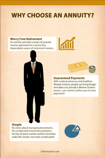 Infographic Why Choose An Annuity Lifeannuities Com Life