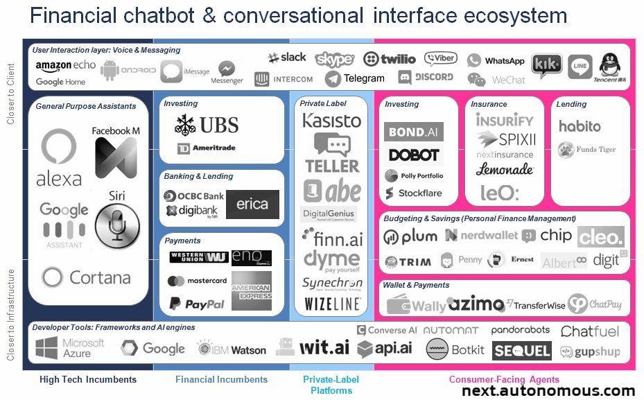Pin By Jasper Liu On Banking Fintech Data Chatbot Fintech Data Science