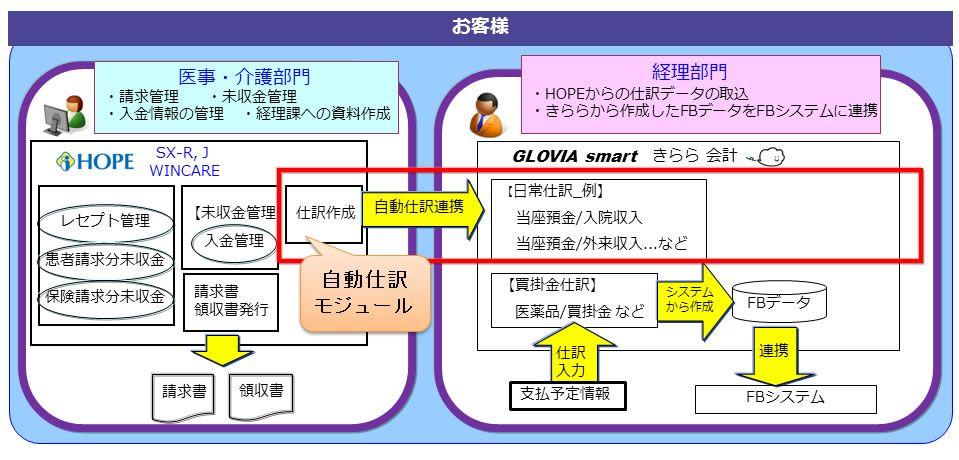 医事・介護システムと「GLOVIA smart きらら 会計(医療法人対応版)」の  『きらら自動仕訳連携モジュール』提供開始