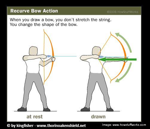 Proper Recurve Bow Form Mersnoforum